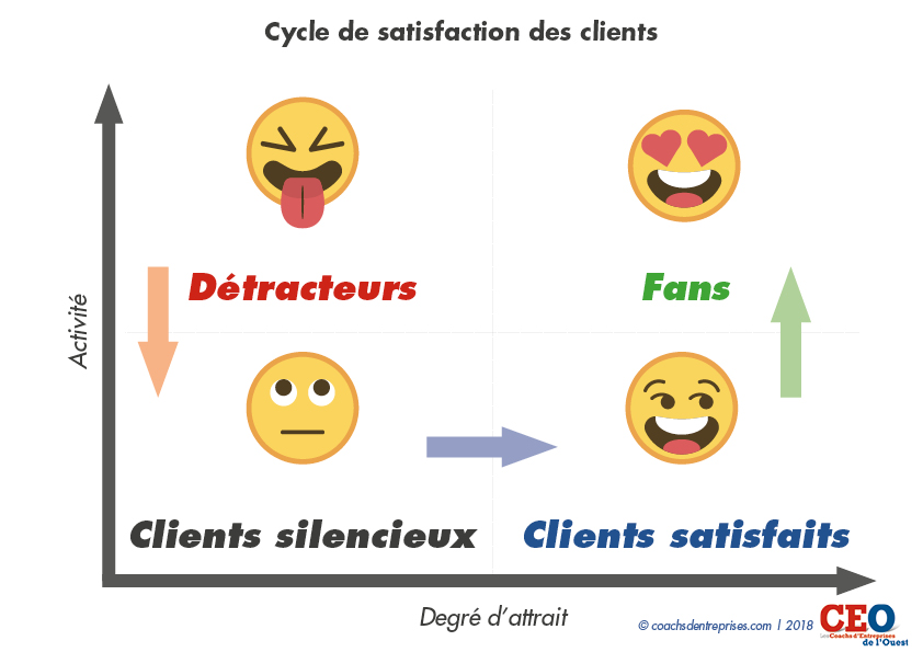 cycle de staisfaction des clients